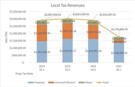 Leslie County Schools' Local Tax Revenues