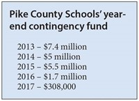 Pike County Schools' year-end contingency fund