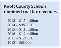 Knott County Schools' unmined coal tax revenues
