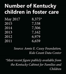 Number of Kentucky children in foster care graphic