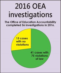 2016 OEA investigations