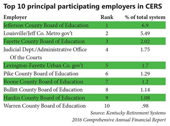 Top 10 principal participating employers in CERS