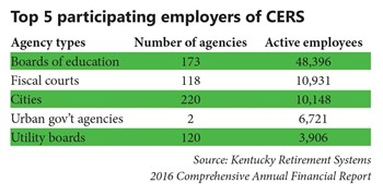 Top 5 participating employers of CERS