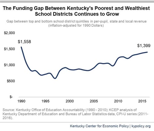 Graphic from the Kentucky Center for Economic Policy