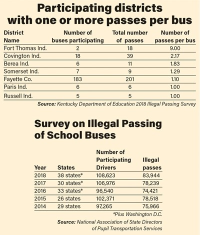 Illegal passing chart
