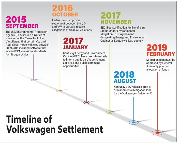 Timeline of Volkswagen Settlement