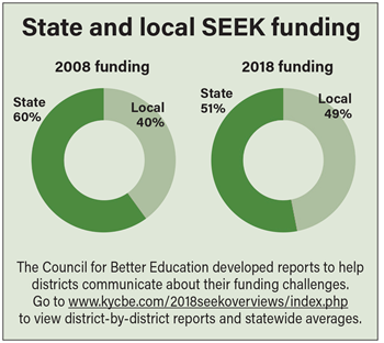 State and local SEEK funding
